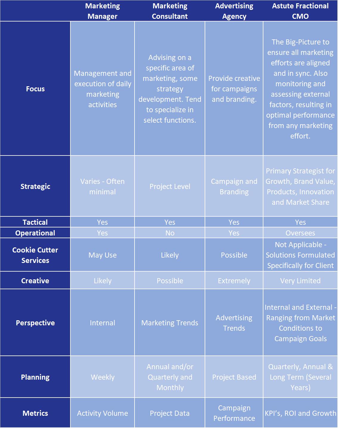 Fractional CMO Comparison