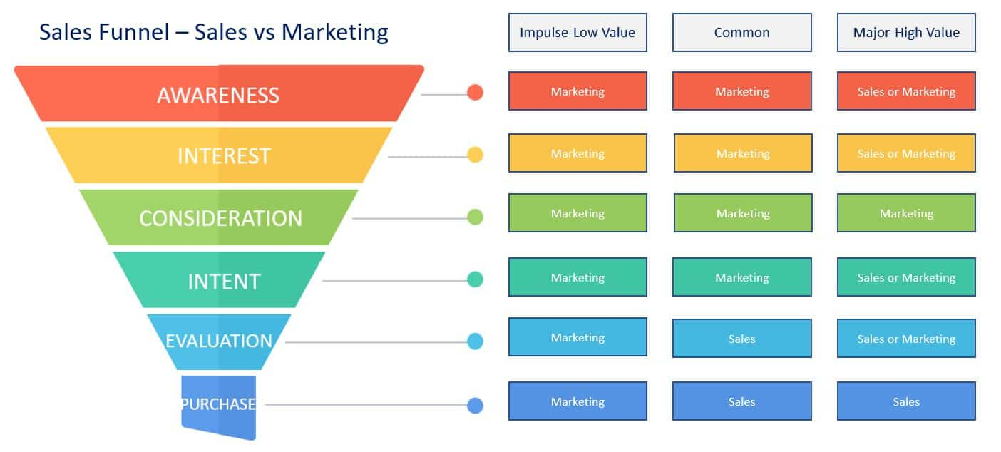 sales and marketing consulting funnel