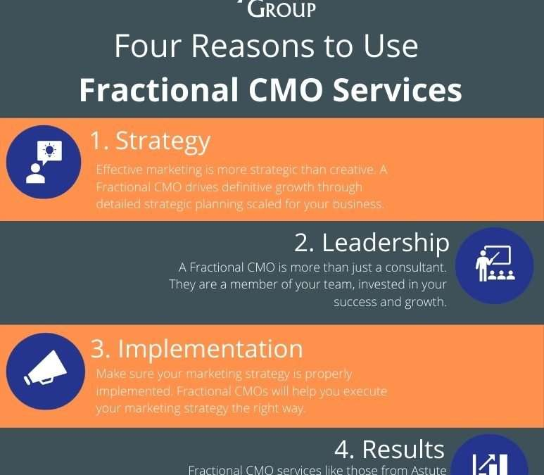 Four Reasons to use Fractional CMO Services